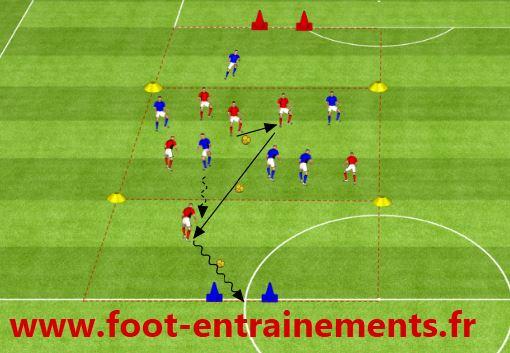 Exercice de foot Garder son avance