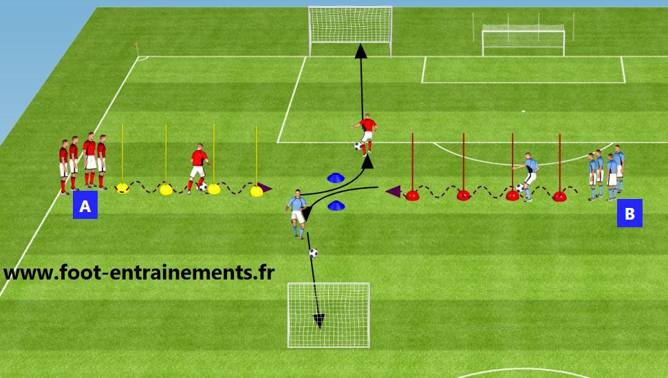 Conduite de balle à l'école de foot - Foot-Entrainements