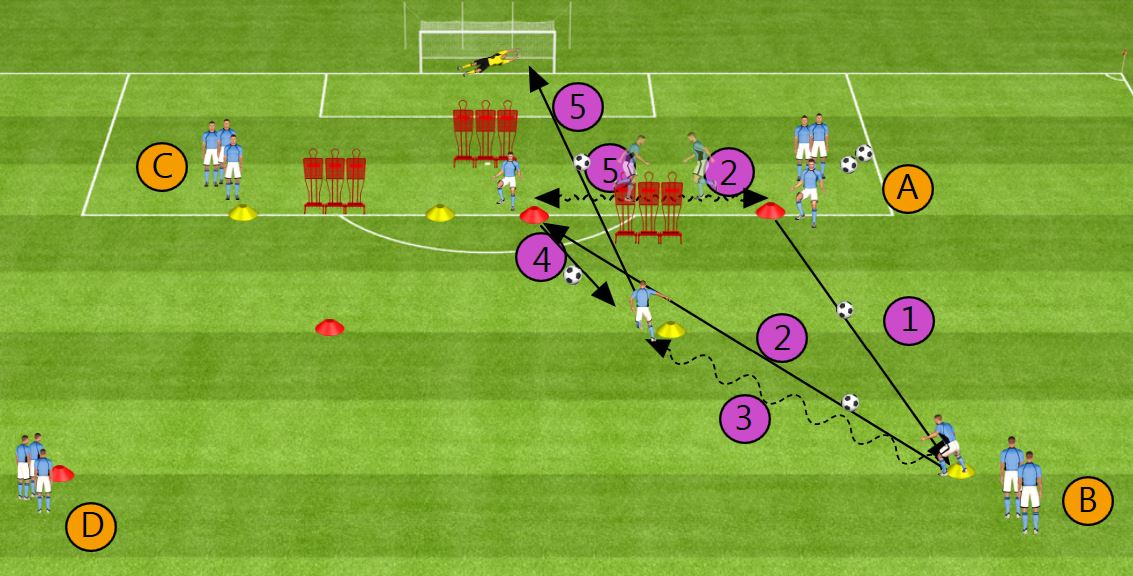 Exercice Triangle et frappe - Foot-Entrainements