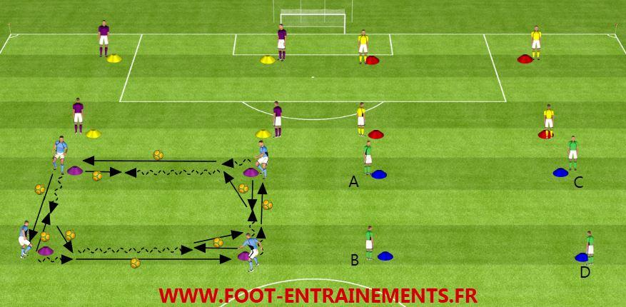 Exercice Passe Soutien Passe - Foot-Entrainements