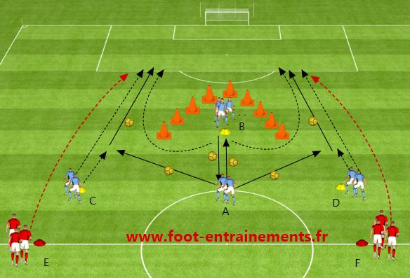appui profondeur exercice foot