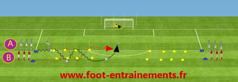 Exercice foot frappe