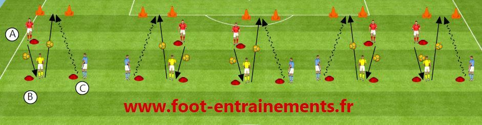 seance de foot remise et profondeur